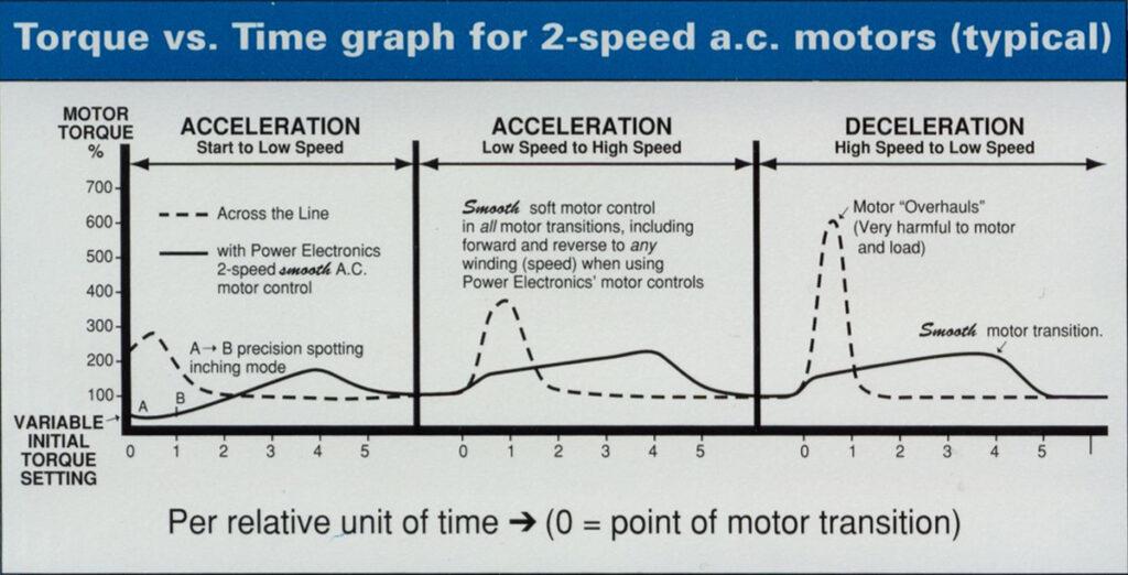 torque v time 2